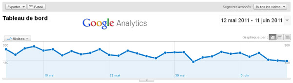 referencement google analytics